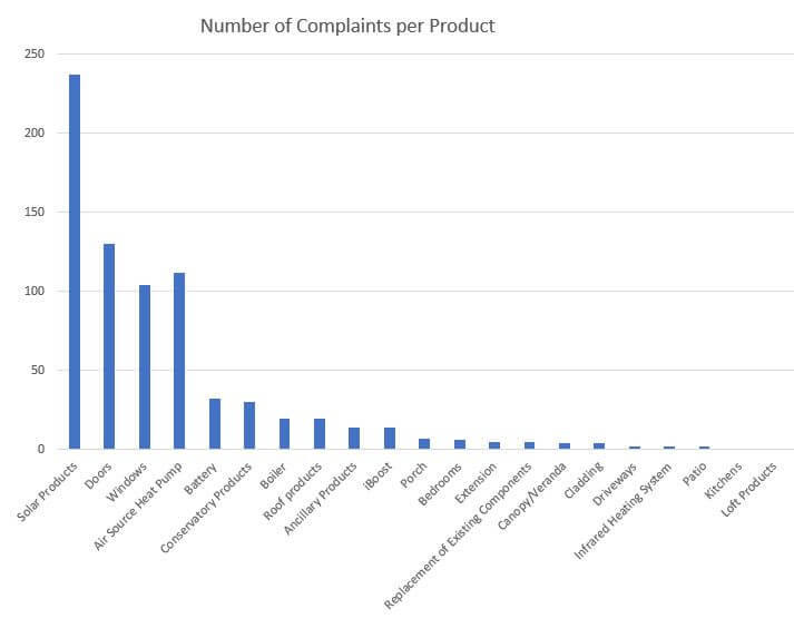 Number of complaints per product
