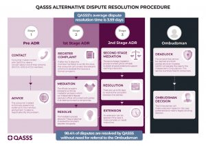 QASSS Alternative Dispute Resolution Procedure